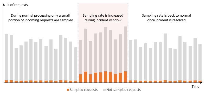 Representative trace sampling based on rules