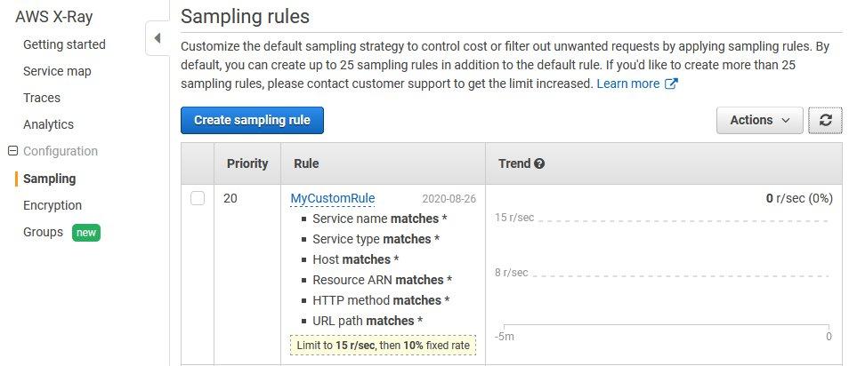 Modified custom rule