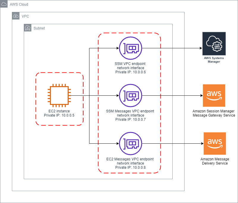 Architecture diagram for Automated configuration of Session Manager without an internet gateway. An EC2 instance in a VPC with VPC endpoints that route to AWS Systems Manager, Amazon Session Manager Message Gateway Service, and Amazon Message Delivery Service.
