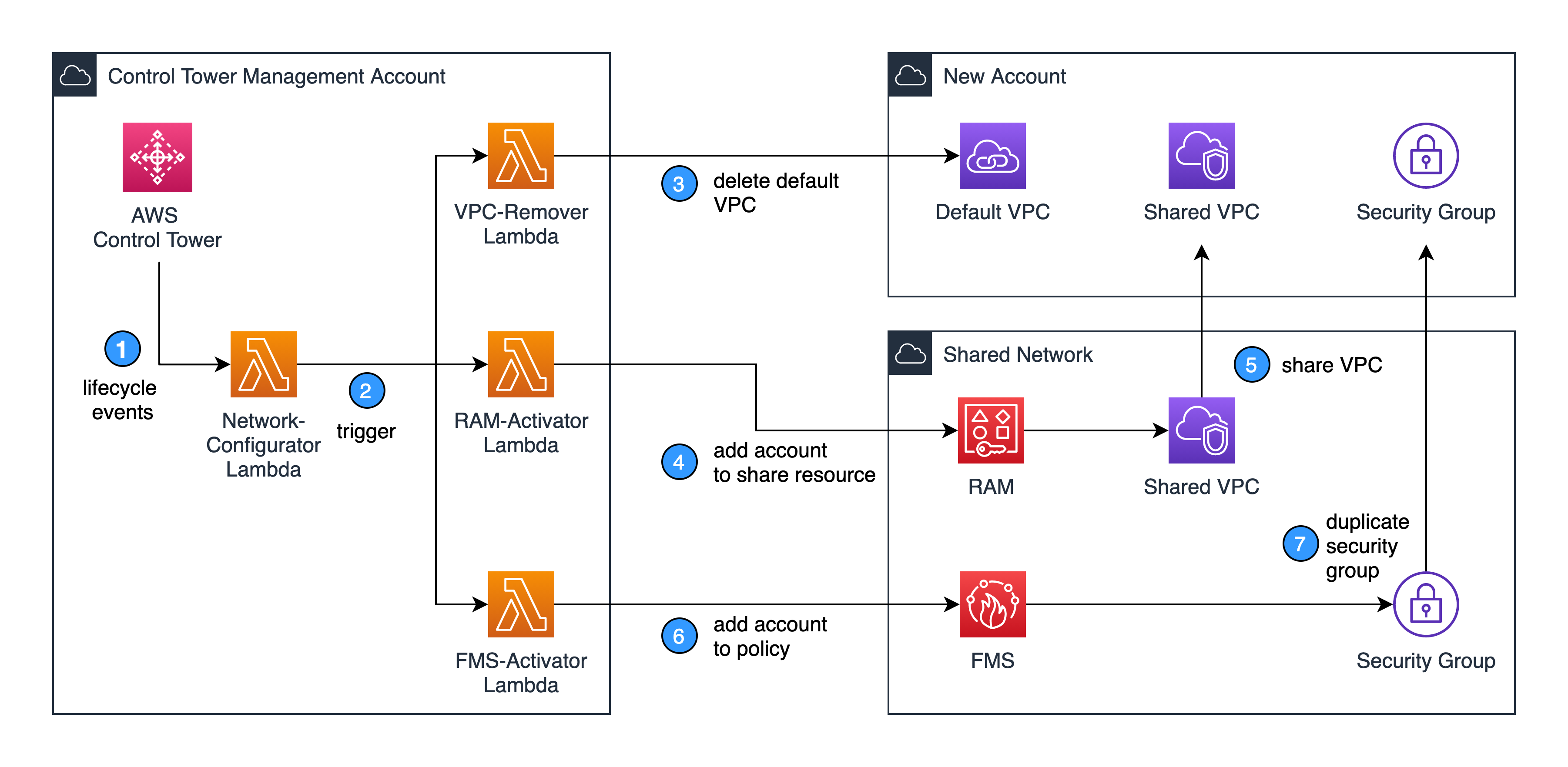 1.CreateManagedAccount lifecycle event invokes the Network-Configurator Lambda function. 2.Network-Configurator Lambda triggers three separate Lambda. 3.VPC-Remover Lambda function deletes the default VPC. 4.RAM-Activator Lambda function adds the new account ID as a member of the shared network account's resource share. 5.Resource Access Manager shares the VPC to the new account. 6.FMS-Activator Lambda function adds the new account ID into the primary security group policy. 7.Firewall Manager creates the security group on each VPC in the new account automatically.