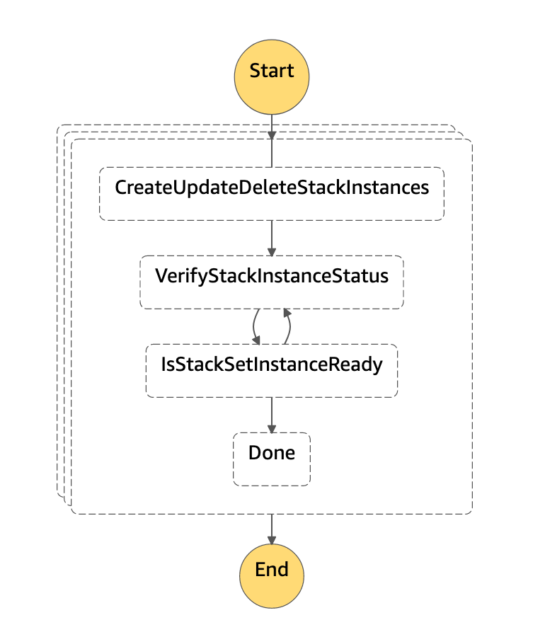 The start state of the state machine is the CreateUpdateDeleteStackInstances state. The next step is the VerifyStackInstanceStatus state. Then, the IsStackSetInstanceReady state. After that, the next states are either VerifyStackInstanceStatus, or Done.