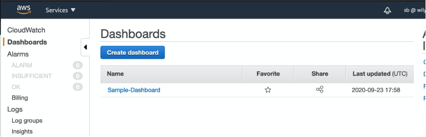Dashboards page in the Amazon CloudWatch console displays the list of existing dashboards and the option to create a new dashboard.