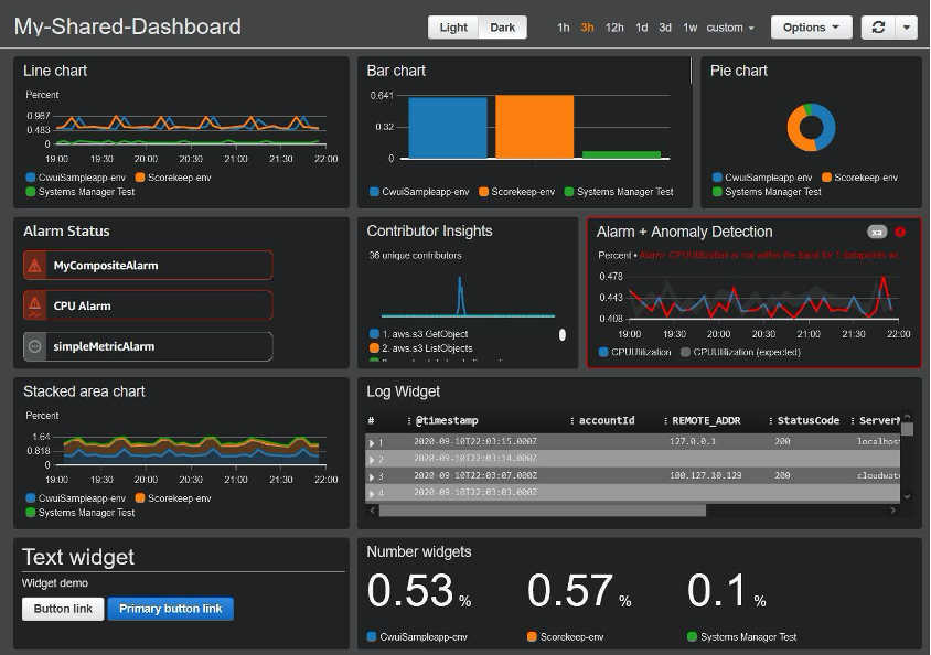 Example dashboard includes line, bar, pie, and stacked area charts. It also displays alarm status, Contributor Insights, alarm and anomaly detection. The dashboard also includes text, log, and number widgets.