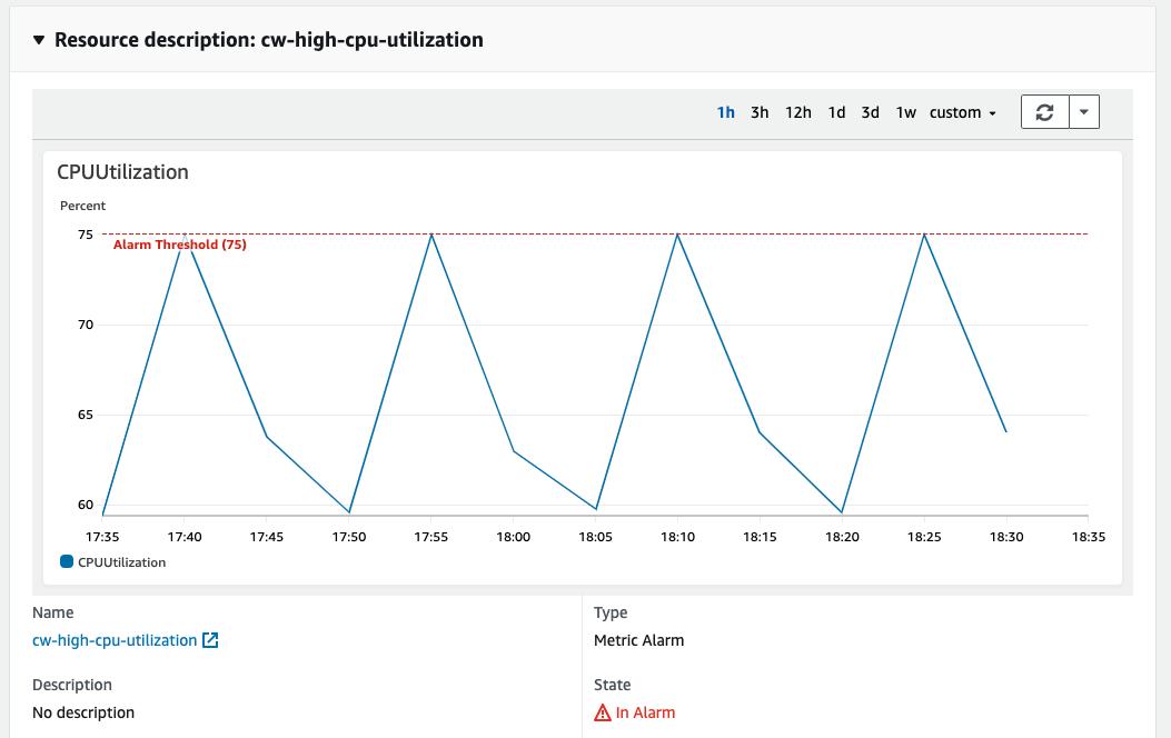 CPU utilization showing periodic peaks breaching alarm of 75% utilization