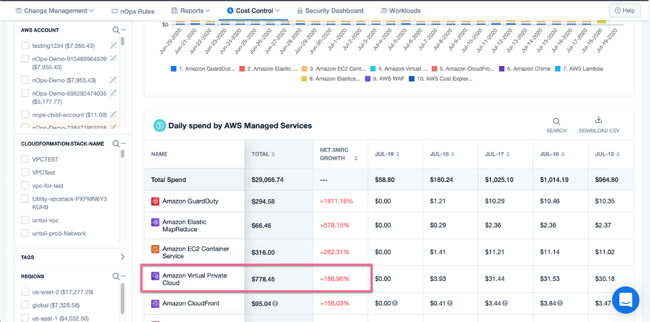 In the nOps dashboard, you can filter your costs by fastest-growing services and by spend to immediately spot similar anomalies for other usage types, like network traffic, IOPS cost, or many other dimensions.