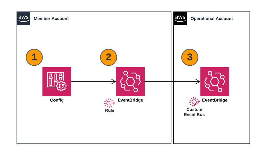 1.     An AWS Config rule changes the compliance state to noncompliant and triggers a notification. 2.     The member account has an EventBridge rule that monitors for changes that are noncompliant. The rule is sent to the operational account's event bus. 3.     The event bus in the operational account has a rule that matches on the service and then passes the message for further processing.