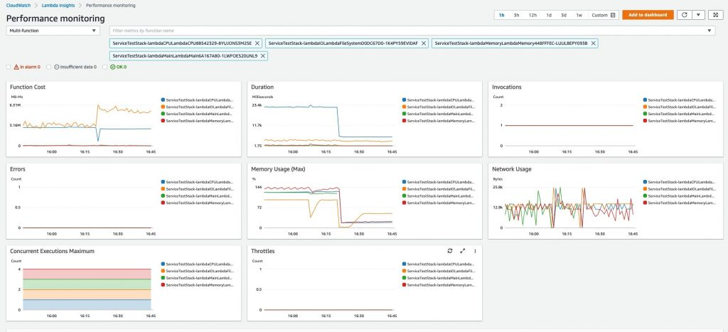 CloudWatch Lambda Insights - multi-function view