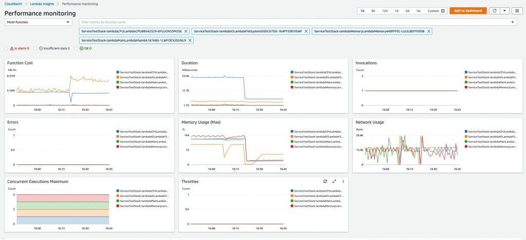CloudWatch Lambda Insights - multi-function view