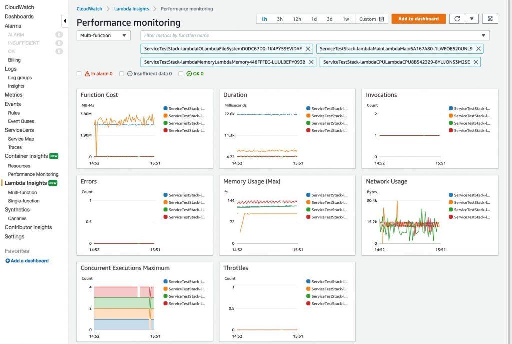 CloudWatch Lambda Insights - multi function