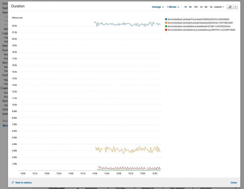 Lambda Functions - Duration Metric