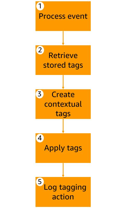 AWS Lambda function's five step workflow to tag an AWS resource.