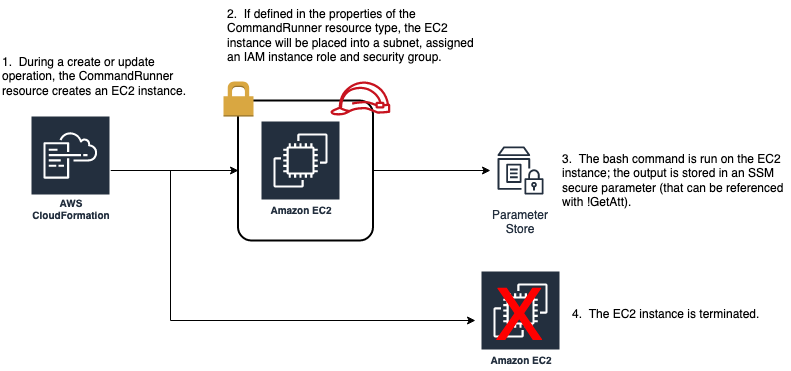During a create or update operation, the CommandRunner resource creates an EC2 instance. If defined in the properties of the CommandRunner resource type, the EC2 instance will be placed into a subnet, assigned an IAM instance role and security group. The bash command is run on the EC2 instance, and the output is stored in an SSM secure parameter (that can be referenced with !GetAtt). The EC2 instance is terminated.