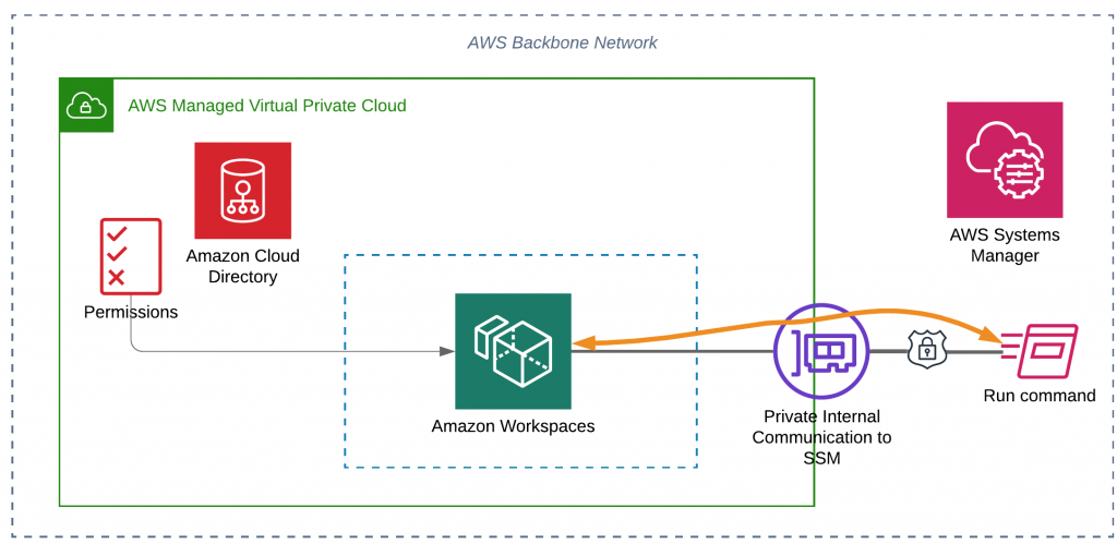 Amazon Cloud Directory hosts end-user permissions to access a WorkSpace. Bidirectional communication from the SSM agent to AWS Systems Manager is directed through a private virtual interface to allow encrypted communications with SSM and the Run command service.