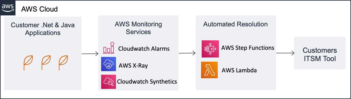 .Net and Java applications publish traces to AWS monitoring services. AWS Step Functions and AWS Lambda are used to automate resolution and ITSM ticketing