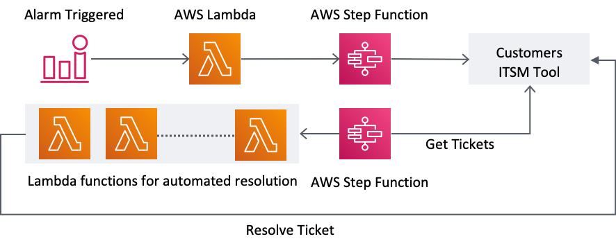 When an alarm is triggered, AWS Lambda and StepFunctions are used to create a ticket in the ITSM tool. A separate StepFunction is used to monitor tickets and triggers the applicable Lambda function for automated resolution