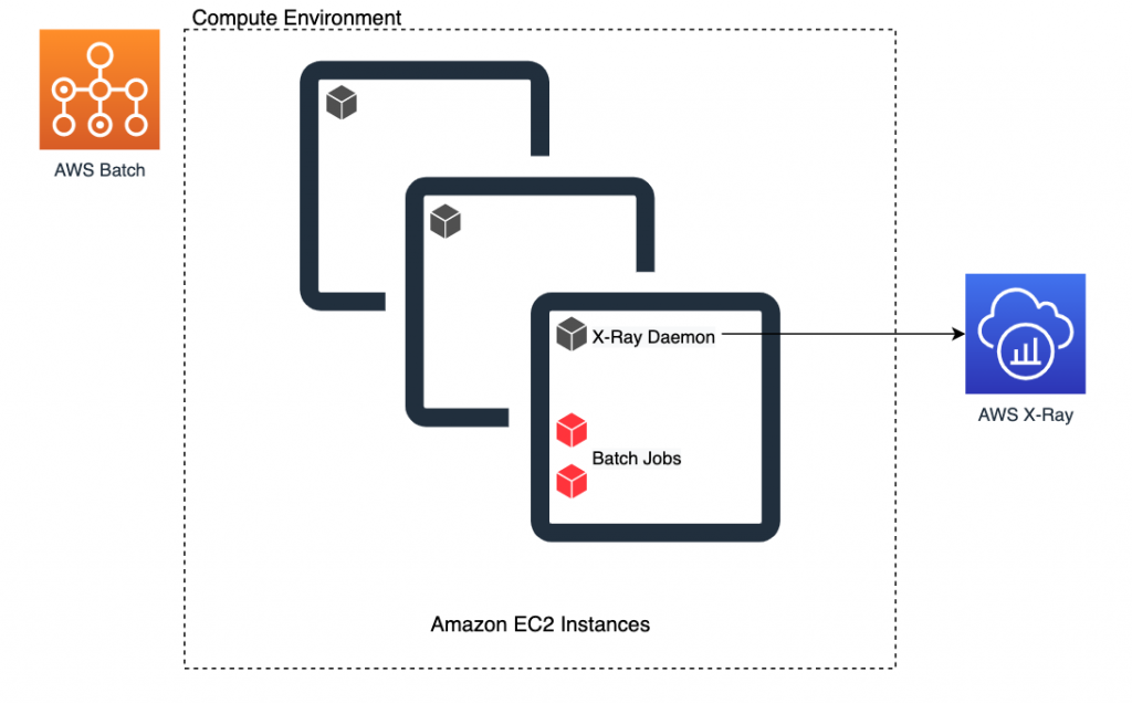 The components include AWS Batch, batch jobs, AWS X-Ray, and the X-Ray daemon.