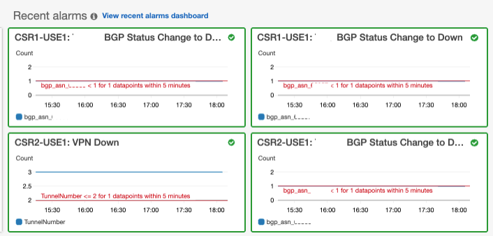 cloudwatch dashboard for cisco csr VPN and BGP tunnel monitoring