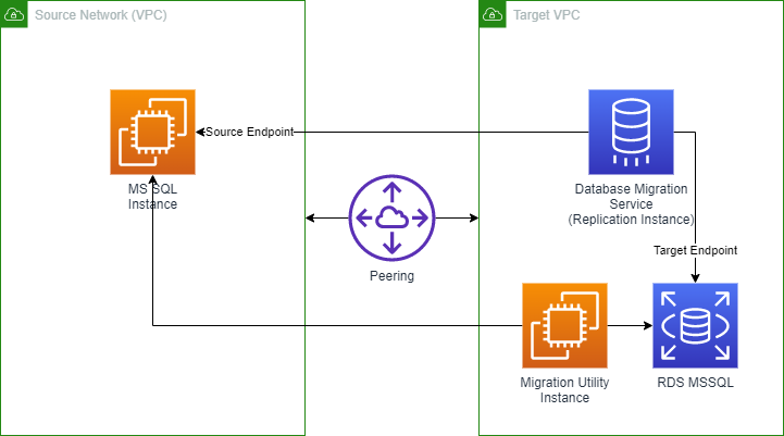 The diagram depicts Two VPCs, a Source and Target. In the Source VPC, there is a EC2-based MS SQL Instance. In the Target VPC there are three components: An RDS MS SQL Database, a Database Migration Services Replication Instance, and a Migration Utility EC2 instance with tools. The two VPCs are connected with VPC Peering.