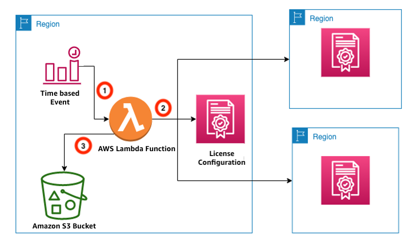 License configurations in multiple Regions. Lambda function is triggered by an EventBridge time-based event to store license consumption details in an S3 bucket.