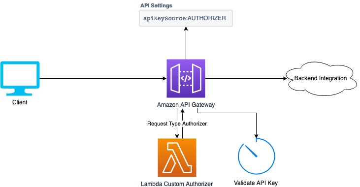 Client sends an HTTP request to Amazon API Gateway that uses AUTHORIZER as the API key source. A Lambda custom authorizer obtains the API key from the HTTP request and gives it to API Gateway.