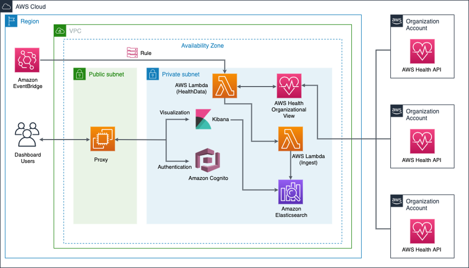 This secure architecture has NGINIX proxy in public subnet and Lambda and Amazon ES with Kibana deployed in private subnet.The Amazon EventBridge rule triggers the Lambda function at a fixed interval (15 minutes) to aggregate the AWS Health events across AWS Organizations and ingest the response JSON to Amazon ES.After the data is ingested to Amazon ES, it can be accessed securely using the NGINIX proxy and Amazon Cognito authentication for visualization using Kibana.The existing AWS Organizations accounts are also included.