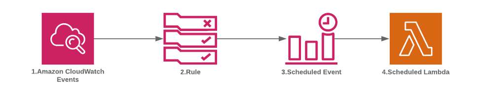 Build scheduler with AWS Lambda functions using CloudWatch Events solution architecture diagram.