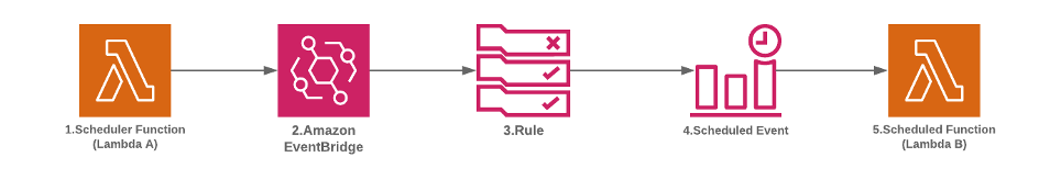 Building a dynamic API for scheduler-as-a-service solution architecture diagram.