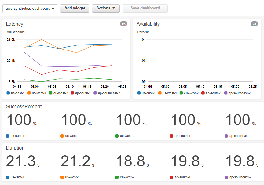The dashboard shows widgets for Latency, Availability, SuccessPercent, and Duration metrics from the canary.