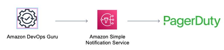 Amazon DevOps Guru sends insights to Amazon SNS and Amazon SNS forwards the insights to PagerDuty