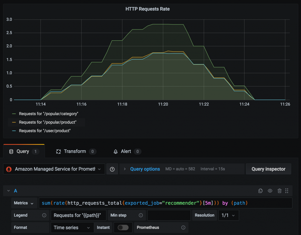 Visualizing rate of HTTP requests using metrics retrieved from Amazon Managed Service for Prometheus