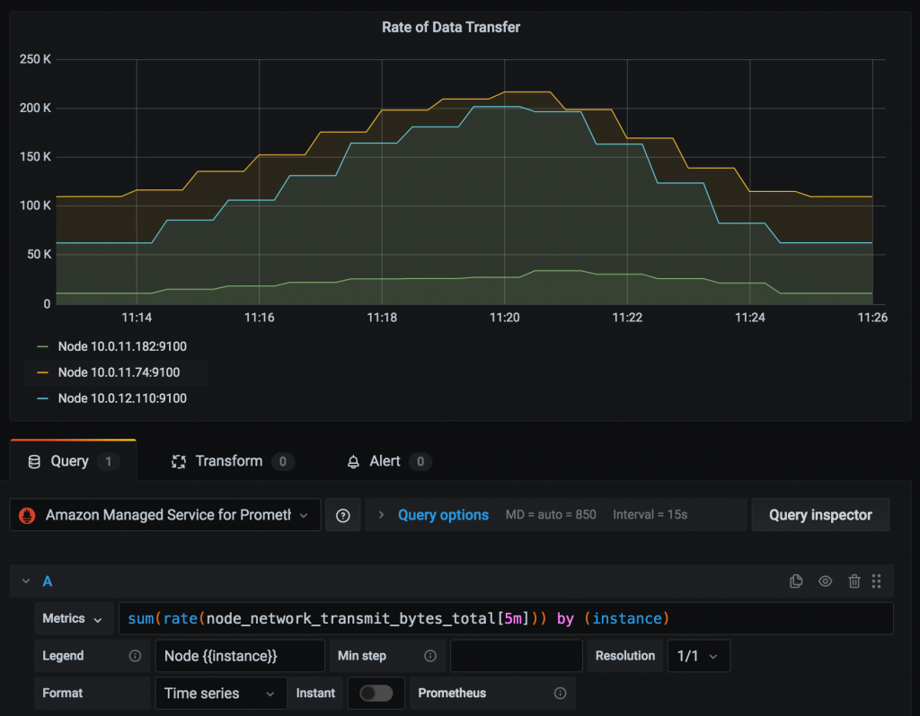 Visualizing rate of data transfer using metrics retrieved from Amazon Managed Service for Prometheus