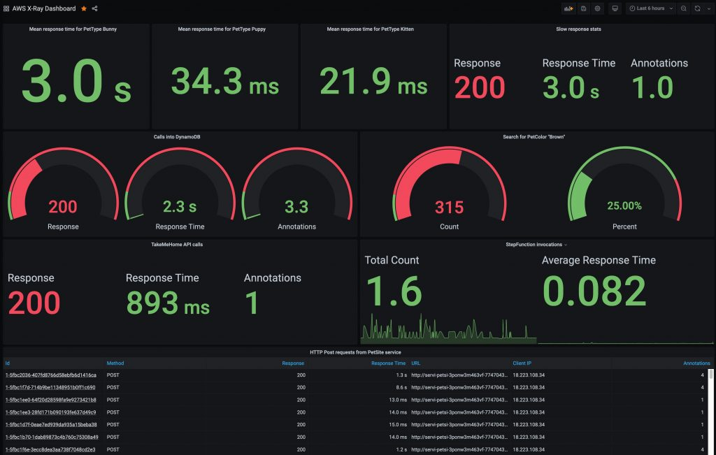 Custom dashboard showing AWS X-Ray trace data