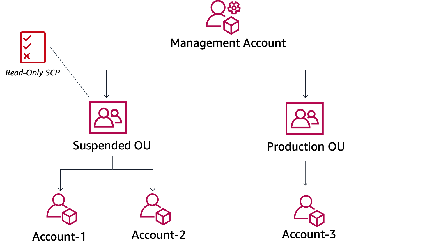 In the organization tree diagram, the AWS management account appears at the top, followed by OUs and child accounts. The read-only SCP is applied to the suspended OU.