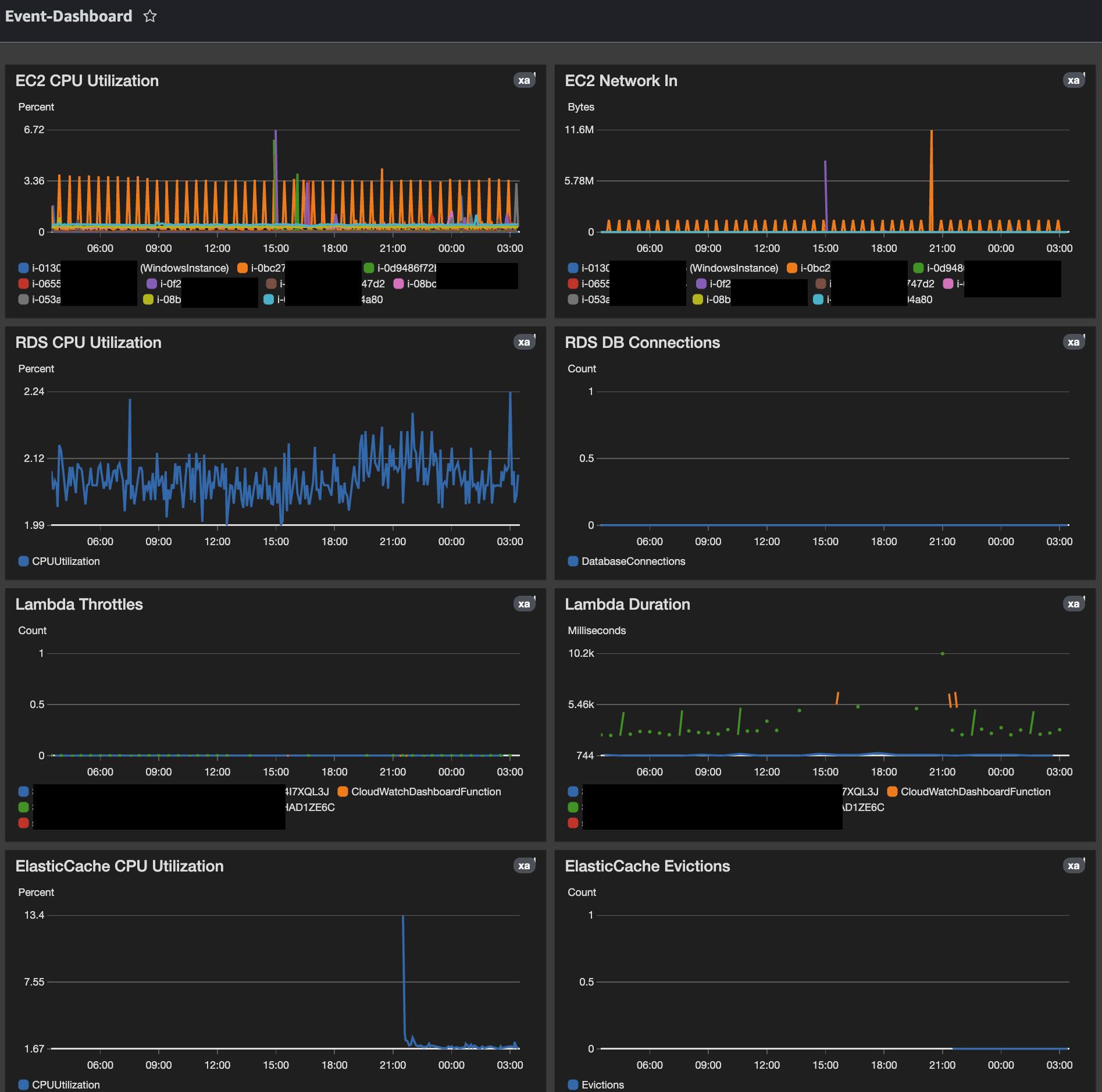 CloudWatch Dashboard Example1
