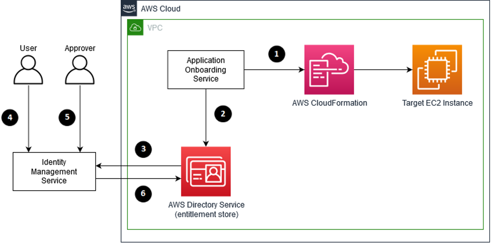 The process flow for requesting PAM access to a target EC2 instance after an EC2 instance has been onboarded onto AWS through State Street's internal Application Onboarding Service.