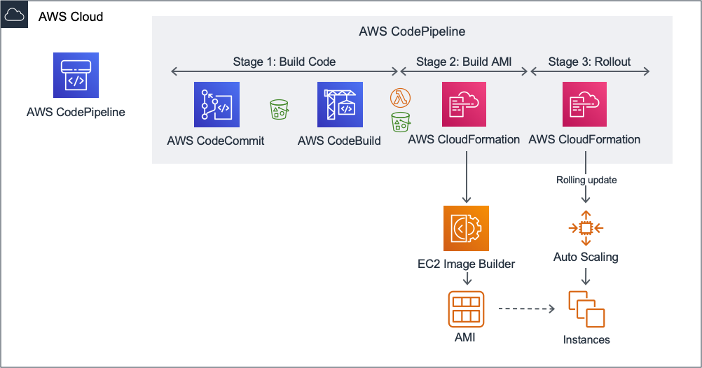 This diagram show an end-to-end build pipeline with three stages. The pipeline starts with source code checked into CodeCommit and when run, results in a fully built AMI that is deployed to a QA environment.