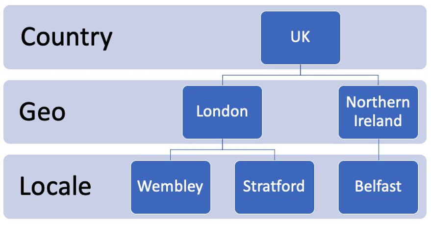 The three levels of aggregation are Country (UK), Geo (London and Northern Ireland), and Locale (Wembley, Stratford, Belfast).