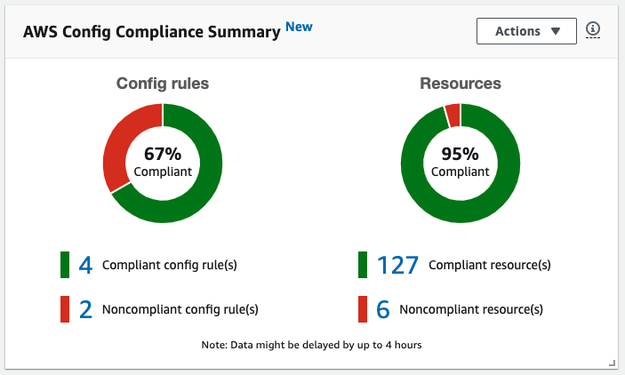 The AWS Config compliance summary displays a donut graph that shows 95% of resources are compliant. Another donut graph shows that four AWS Config rules are compliant and two are noncompliant.