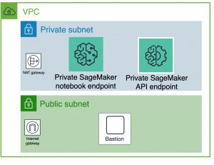 A single VPC has two subnets. A private subnet hosts a notebook endpoint and an API endpoint. A public subnet hosts the bastion host.