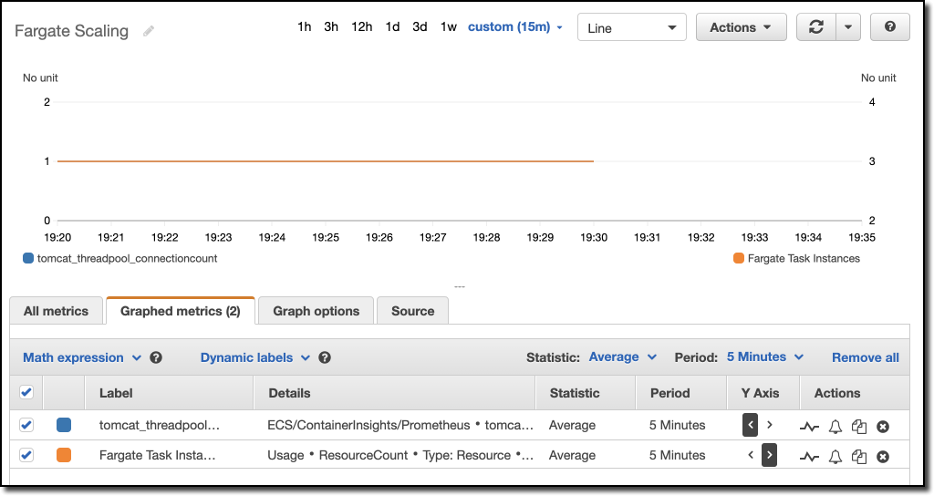 On the Graphed metrics tab, the tomcat_threadpool_connectioncount and Fargate Task Instances are selected.