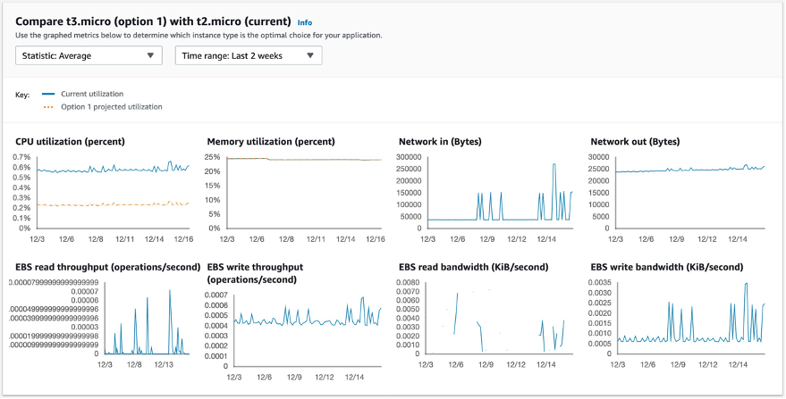 The metrics displayed on the page are CPU utilization, Memory utilization, Network in, Network out, Amazon EBS read throughput, EBS write throughput, Amazon EBS read bandwidth, and EBS write bandwidth.