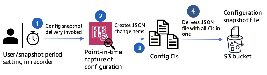A JSON formatted point-in-time capture of the configurations of all the resources are delivered to the S3 bucket as Snapshot file