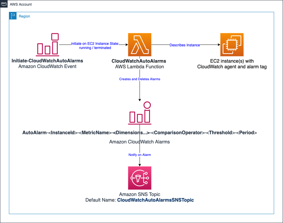 Architecture diagram with icons representing the AWS services and their relationships for the CloudWatchAutoAlarms Lambda function