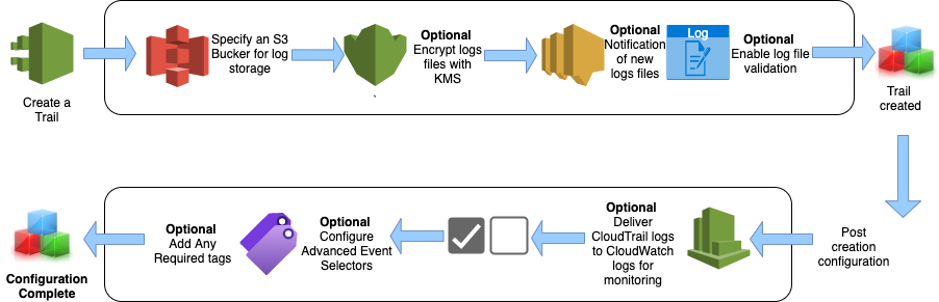Figure 1: CloudTrail Process Flow