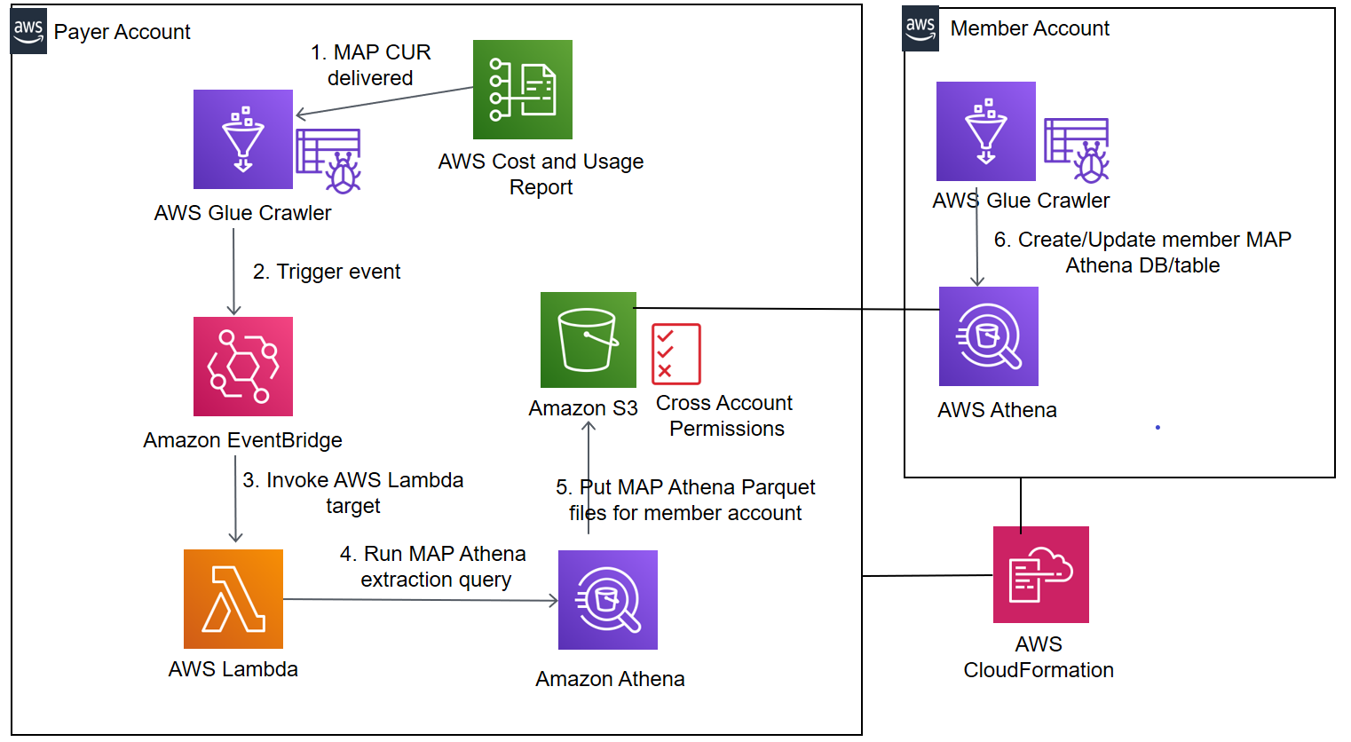 Interaction between solution components, including AWS Glue crawler, Amazon EventBridge rule, Lambda function, S3 bucket, Amazon Athena, and AWS CloudFormation.