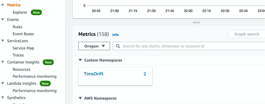 Metrics page shows TimeDrift displayed under Custom Namespaces. There is also an AWS Namespaces section on the page.