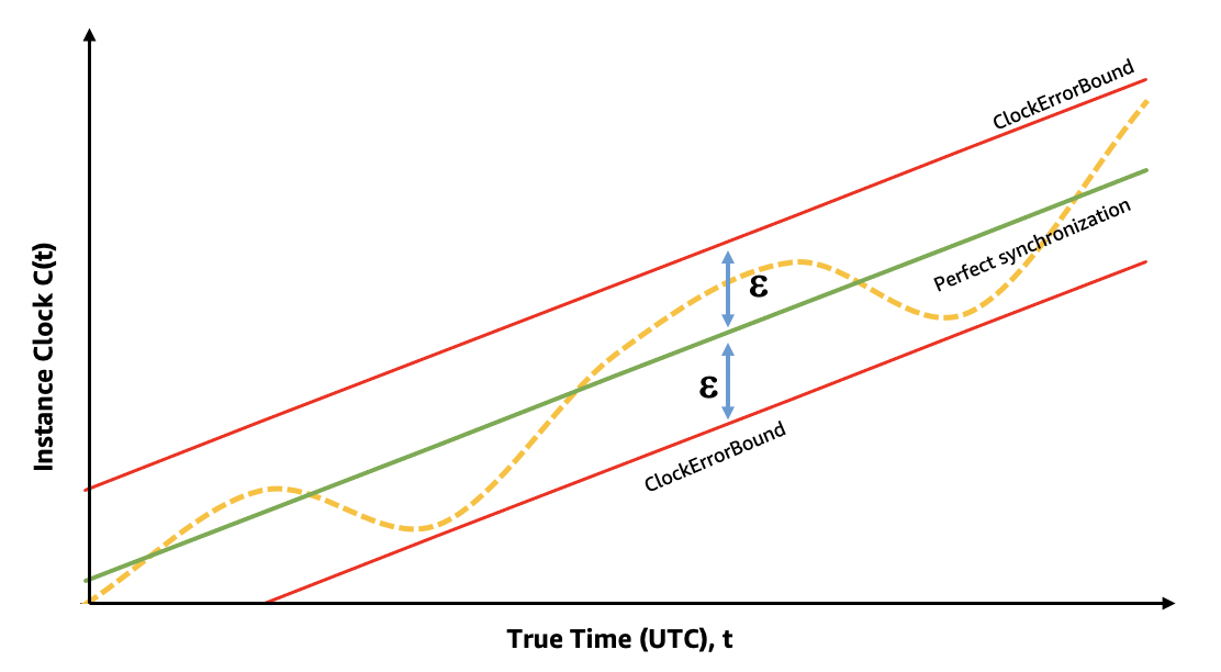 A graph with a visualization of ClockErrorBound as a bound between the instance time and true time. ClockErrorBound is zero when the clocks are perfectly synchronized.