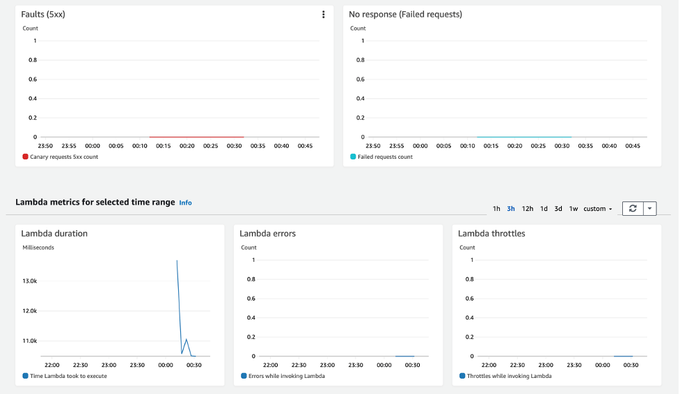 Lambda metrics for selected time range in the Amazon CloudWatch console