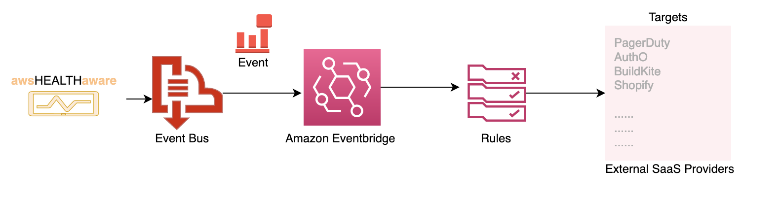 Diagram shows Event bus and Amazon Eventbridge sending to External SaaS providers.