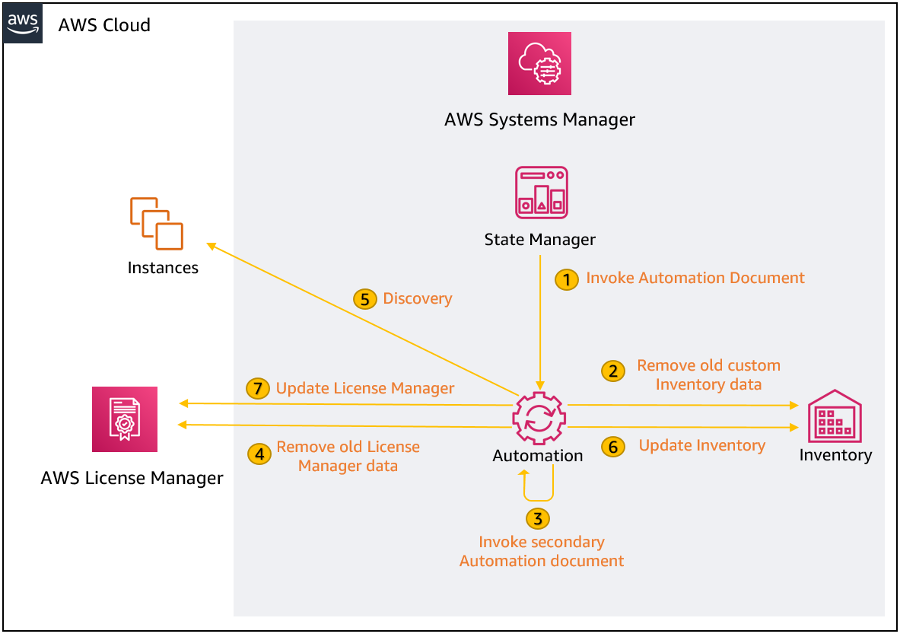 Step 1 is to invoke the primary Automation document, which in step 2 removes old custom Inventory data. Step 3 is to invoke the secondary Automation document. Step 4 removes old AWS License Manager data. Step 5 is discovery of the instances. Step 6 is to update the inventory. Step 7 is to update AWS License Manager.